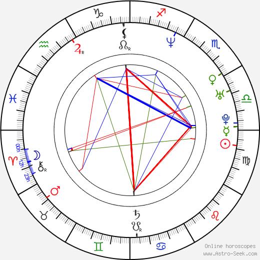 Natalie Bach birth chart, Natalie Bach astro natal horoscope, astrology