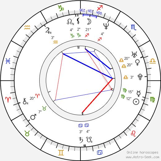 Nina Blum birth chart, biography, wikipedia 2019, 2020
