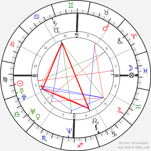 Paul Walker astro natal birth chart, Paul Walker horoscope, astrology