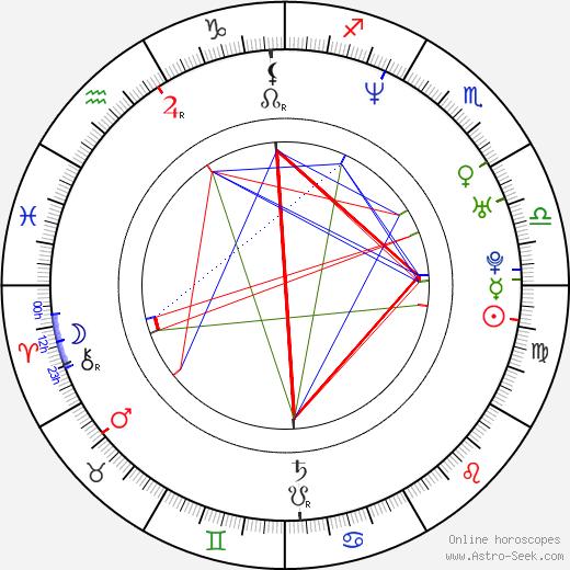 Petr Jákl Jr. birth chart, Petr Jákl Jr. astro natal horoscope, astrology