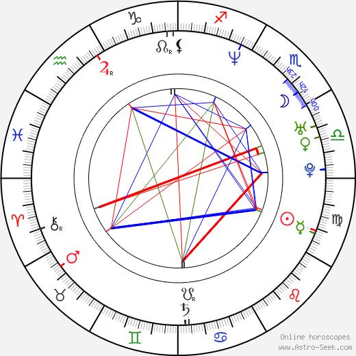 Полли Шеннон Polly Shannon день рождения гороскоп, Polly Shannon Натальная карта онлайн