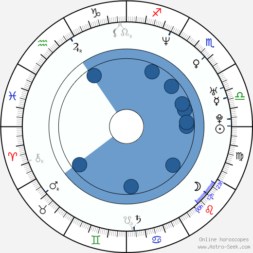 René Lohse wikipedia, horoscope, astrology, instagram