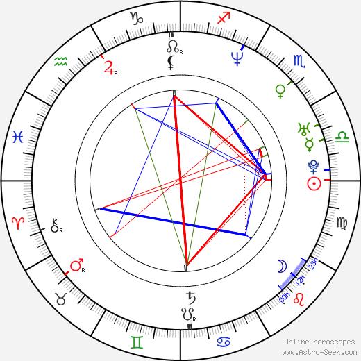 René Lohse birth chart, René Lohse astro natal horoscope, astrology