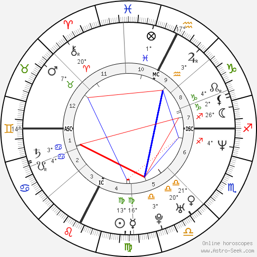 Rose McGowan birth chart, biography, wikipedia 2018, 2019
