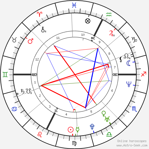 Rose McGowan astro natal birth chart, Rose McGowan horoscope, astrology
