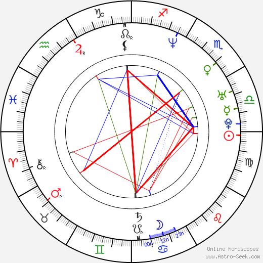 Sang-hyun Yoon tema natale, oroscopo, Sang-hyun Yoon oroscopi gratuiti, astrologia
