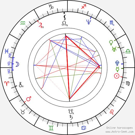 Sang-joon Park astro natal birth chart, Sang-joon Park horoscope, astrology