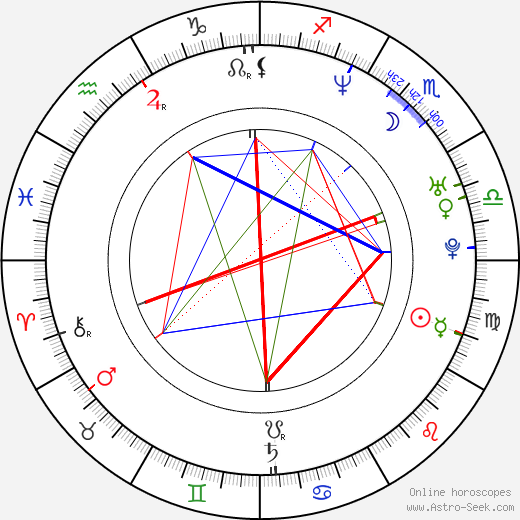 Sudeep birth chart, Sudeep astro natal horoscope, astrology