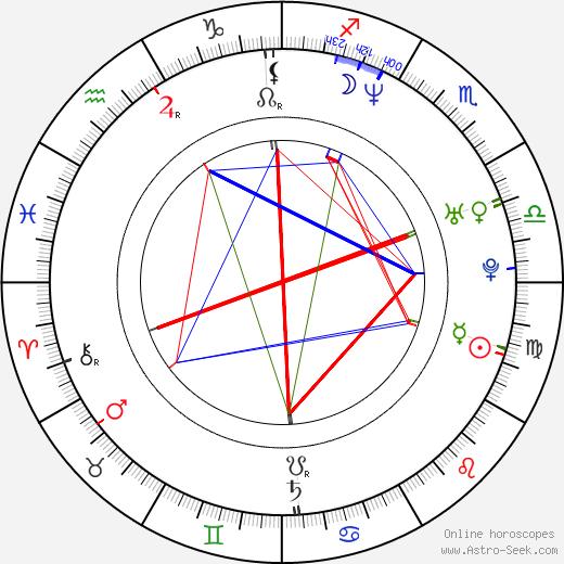 Tomáš Martinec birth chart, Tomáš Martinec astro natal horoscope, astrology