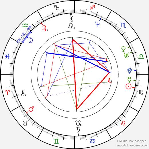 Václav Kadrnka birth chart, Václav Kadrnka astro natal horoscope, astrology