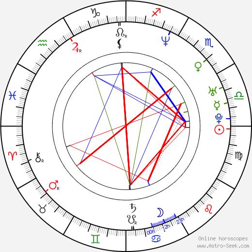 Virginia Ruano Pascual tema natale, oroscopo, Virginia Ruano Pascual oroscopi gratuiti, astrologia