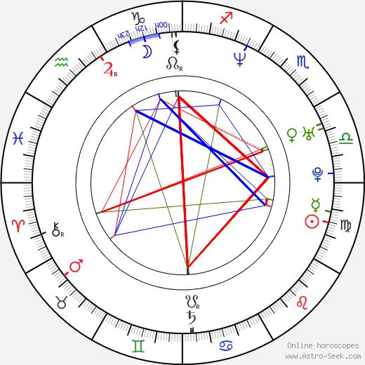 Wallu Valpio tema natale, oroscopo, Wallu Valpio oroscopi gratuiti, astrologia
