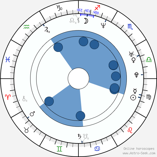 Zuzana Kapráliková horoscope, astrology, sign, zodiac, date of birth, instagram