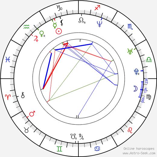Aaron Seltzer astro natal birth chart, Aaron Seltzer horoscope, astrology