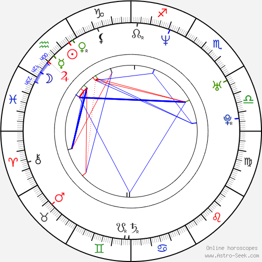 Adam Bousdoukos astro natal birth chart, Adam Bousdoukos horoscope, astrology