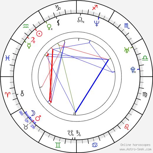 Aleksandr Karpukhov день рождения гороскоп, Aleksandr Karpukhov Натальная карта онлайн