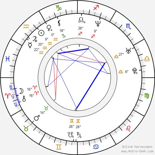 Andrea Karnasová birth chart, biography, wikipedia 2019, 2020