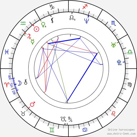 Andrea Karnasová astro natal birth chart, Andrea Karnasová horoscope, astrology