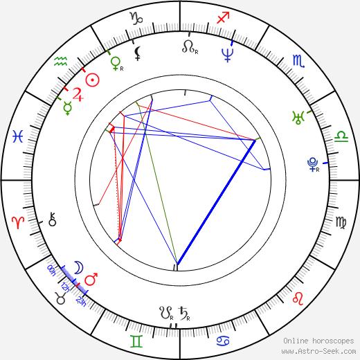 Andrew Lockington astro natal birth chart, Andrew Lockington horoscope, astrology