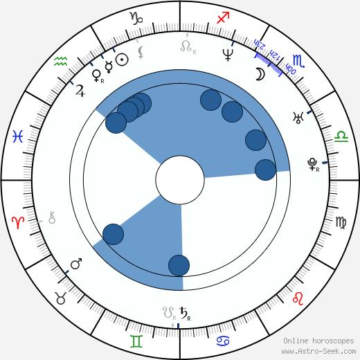 Annemarie Jacir wikipedia, horoscope, astrology, instagram