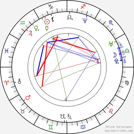 Arkadiusz Janiczek astro natal birth chart, Arkadiusz Janiczek horoscope, astrology