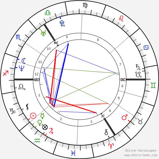 Клэр Бельгийская Claire Coombs день рождения гороскоп, Claire Coombs Натальная карта онлайн
