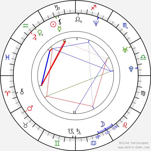 Фархан Ахтар Farhan Akhtar день рождения гороскоп, Farhan Akhtar Натальная карта онлайн