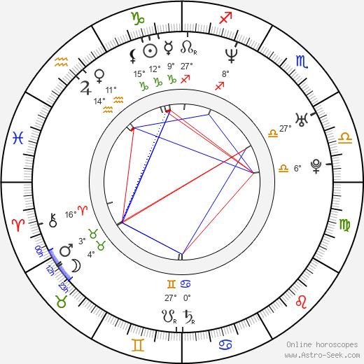 Giorgos Karamihos birth chart, biography, wikipedia 2019, 2020