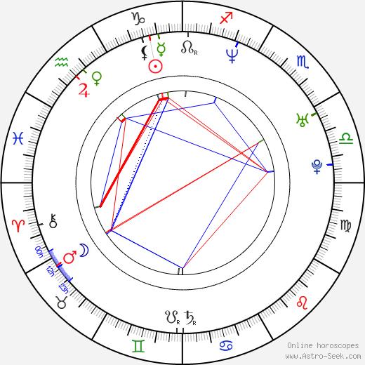 Giorgos Karamihos astro natal birth chart, Giorgos Karamihos horoscope, astrology