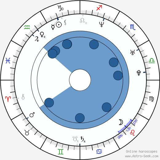 Hrithik Roshan wikipedia, horoscope, astrology, instagram