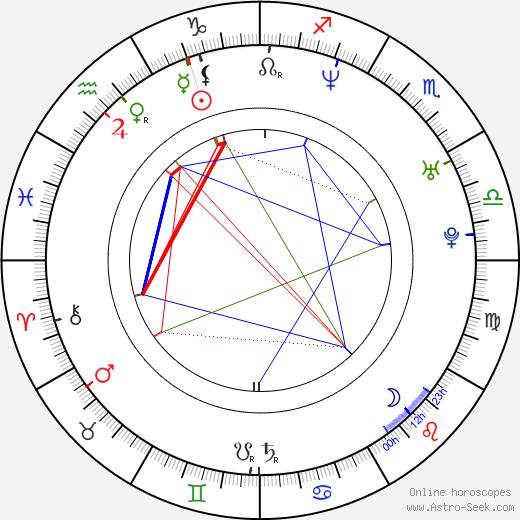 Hrithik Roshan tema natale, oroscopo, Hrithik Roshan oroscopi gratuiti, astrologia