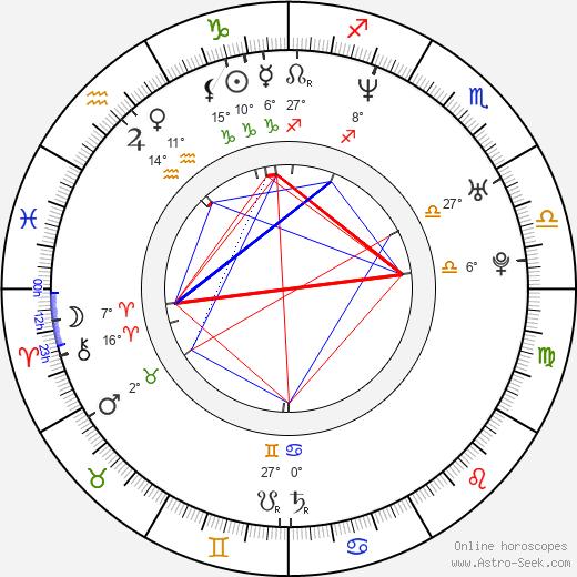Jane Bradbury birth chart, biography, wikipedia 2019, 2020