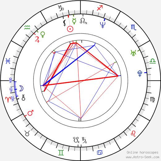 Jane Bradbury astro natal birth chart, Jane Bradbury horoscope, astrology