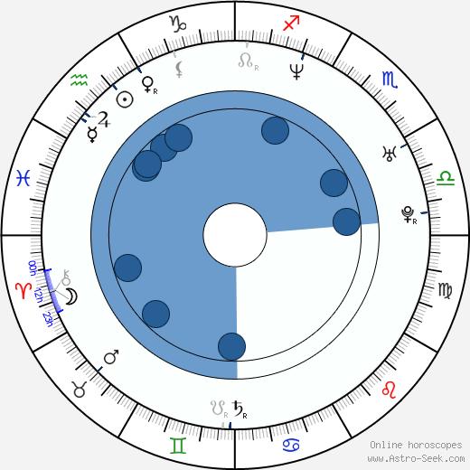 Jenny McShane wikipedia, horoscope, astrology, instagram