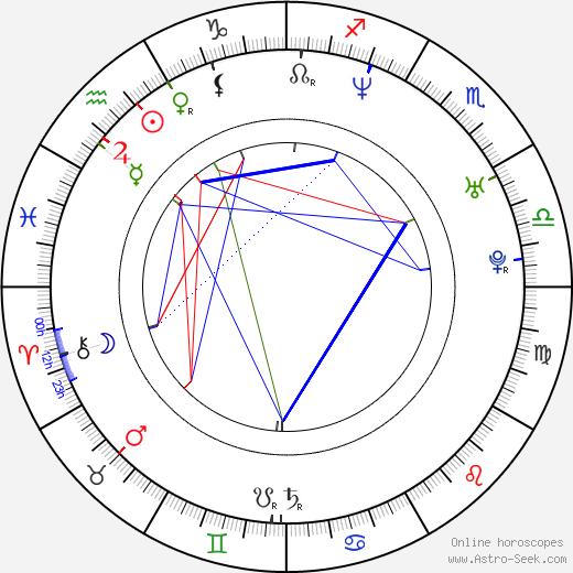 Jenny McShane birth chart, Jenny McShane astro natal horoscope, astrology