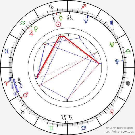 Juha Lind birth chart, Juha Lind astro natal horoscope, astrology
