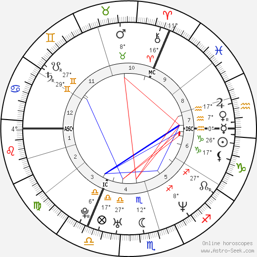 Kate Moss birth chart, biography, wikipedia 2020, 2021