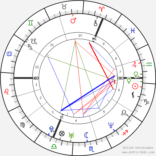 Kate Moss birth chart, Kate Moss astro natal horoscope, astrology