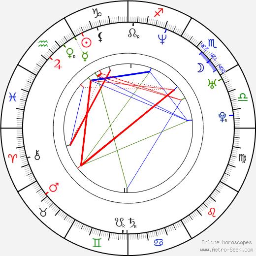 Kati Winkler birth chart, Kati Winkler astro natal horoscope, astrology