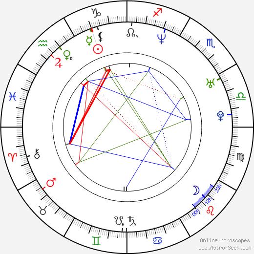 Kelly Marcel birth chart, Kelly Marcel astro natal horoscope, astrology