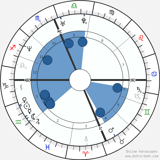 Kevin Andrew Collins wikipedia, horoscope, astrology, instagram