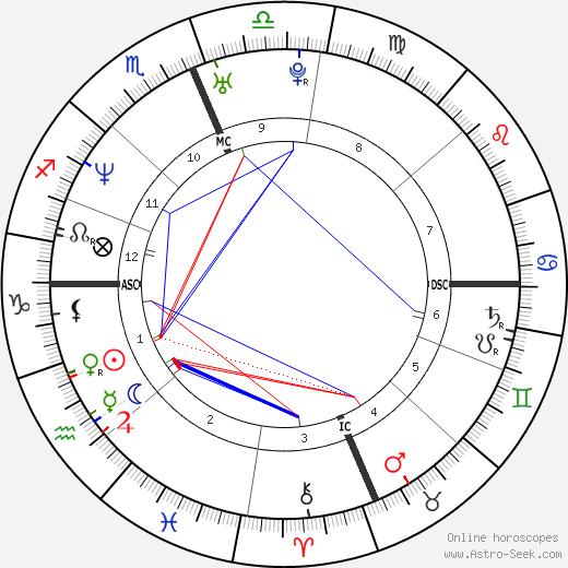 Kevin Andrew Collins день рождения гороскоп, Kevin Andrew Collins Натальная карта онлайн