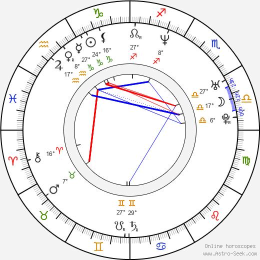 Kevin Durand birth chart, biography, wikipedia 2019, 2020