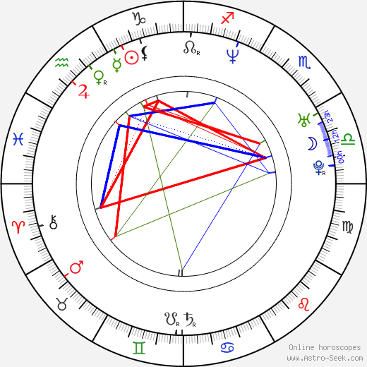 Kevin Durand astro natal birth chart, Kevin Durand horoscope, astrology