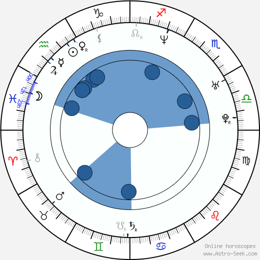 Kim van Kooten wikipedia, horoscope, astrology, instagram