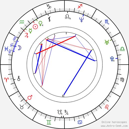 Kim van Kooten astro natal birth chart, Kim van Kooten horoscope, astrology
