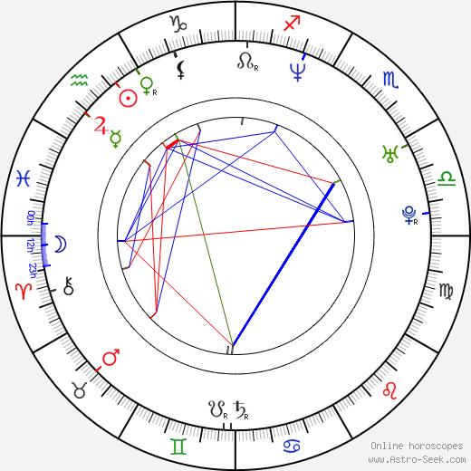 Konstantin Solovyov tema natale, oroscopo, Konstantin Solovyov oroscopi gratuiti, astrologia