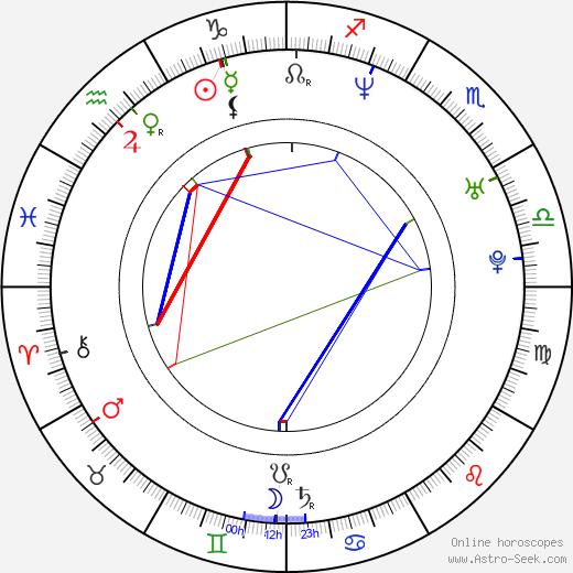 Kristy Yang birth chart, Kristy Yang astro natal horoscope, astrology