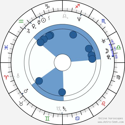 Lies Visschedijk wikipedia, horoscope, astrology, instagram
