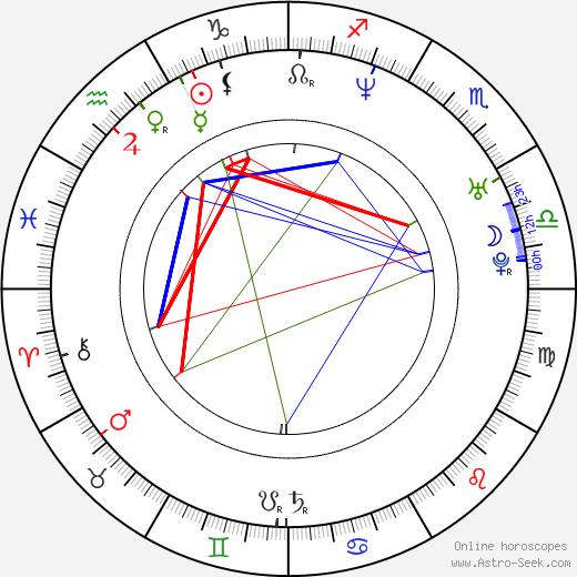 Lies Visschedijk astro natal birth chart, Lies Visschedijk horoscope, astrology